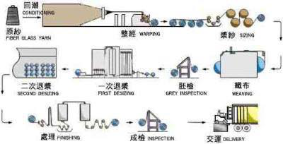 Fiberglass Fabric Manufacturing Proces